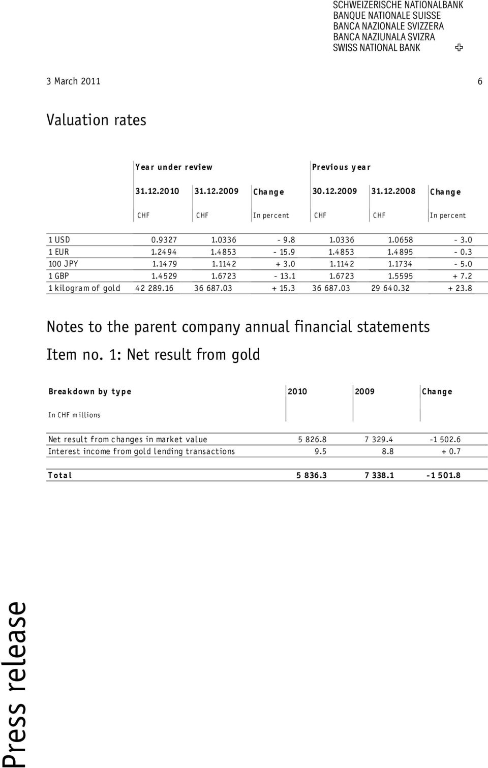 2 1 kilogram of gold 42 289.16 36 687.03 + 15.3 36 687.03 29 640.32 + 23.8 Notes to the parent company annual financial statements Item no.
