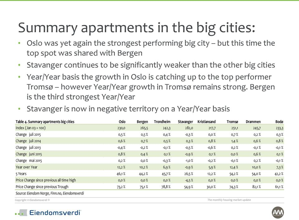 Bergen is the third strongest Year/Year Stavanger is now in negative territory on a Year/Year basis Table 4.