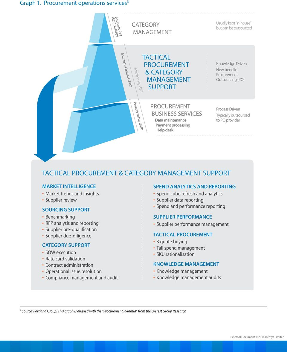 TACTICAL PROCUREMENT & CATEGORY MANAGEMENT SUPPORT Knowledge Driven New trend in Procurement Outsourcing (PO) PROCUREMENT BUSINESS SERVICES Data maintenance Payment processing Help desk Process