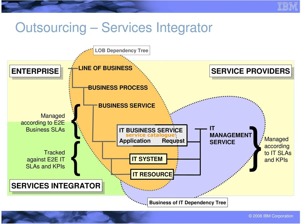 SERVICES INTEGRATOR BUSINESS SERVICE IT BUSINESS SERVICE service catalogue Application Request IT