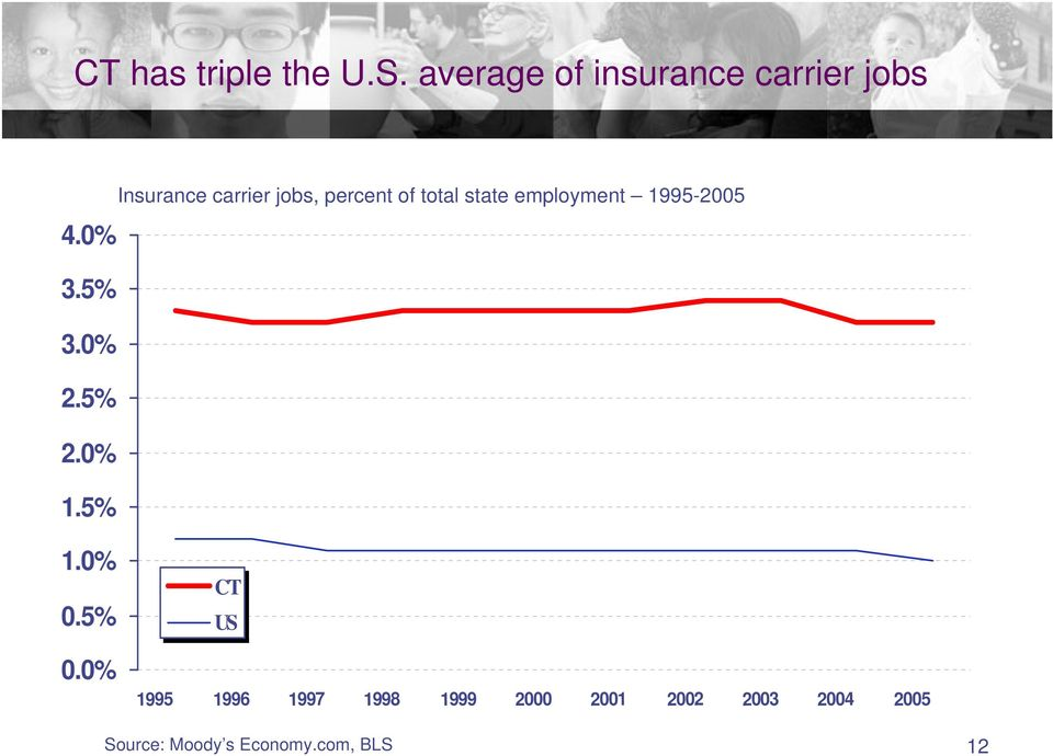 5% Insurance carrier jobs, percent of total state employment