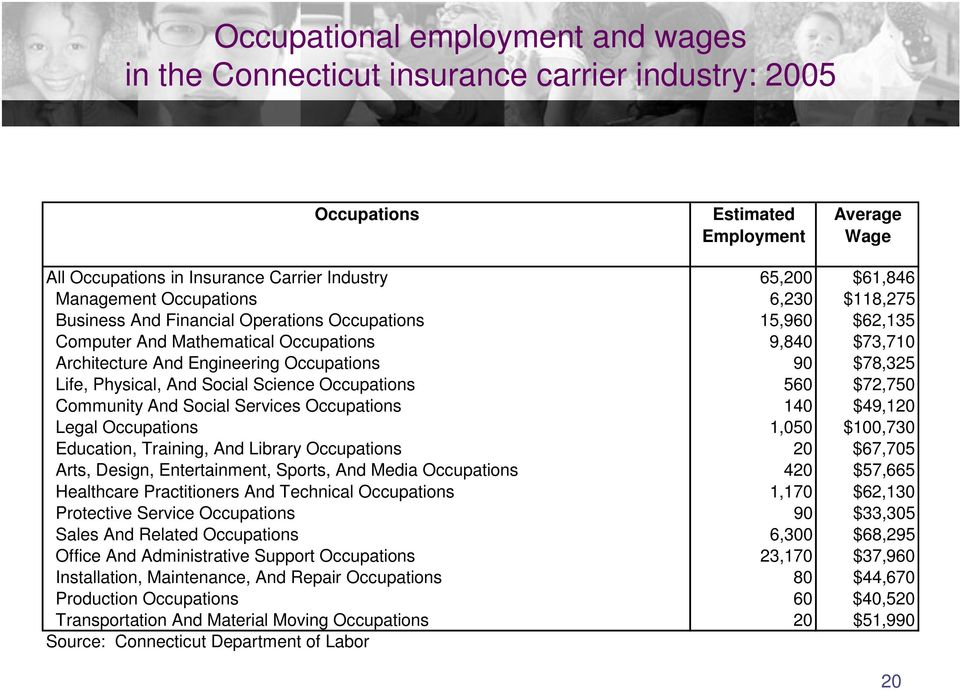 $78,325 Life, Physical, And Social Science Occupations 560 $72,750 Community And Social Services Occupations 140 $49,120 Legal Occupations 1,050 $100,730 Education, Training, And Library Occupations