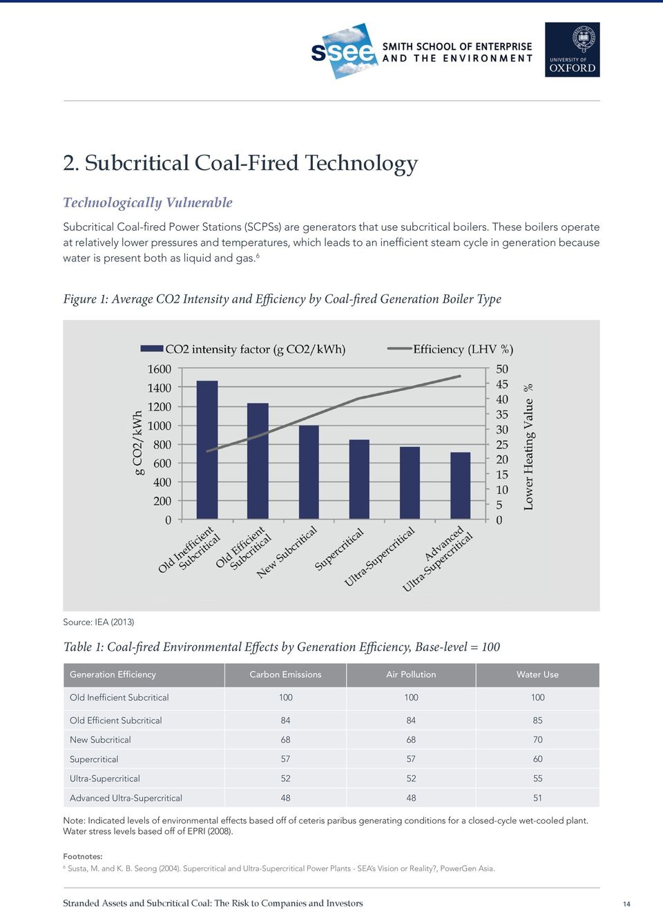 6 Figure 1: Average CO2 Intensity and Efficiency by Coal-fired Generation Boiler Type Source: IEA (2013) Table 1: Coal-fired Environmental Effects by Generation Efficiency, Base-level = 100