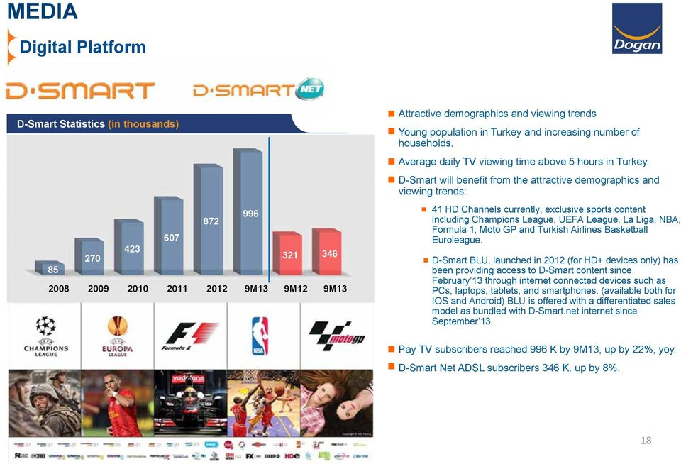 D-Smart will benefit from the attractive demographics and viewing trends: 41 HD Channels currently, exclusive sports content including Champions League, UEFA League, La Liga, NBA, Formula 1, Moto GP