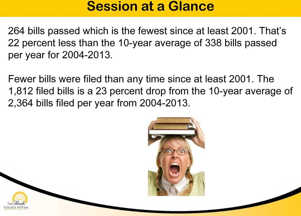 2004-2013. Fewer bills were filed than any time since at least 2001.