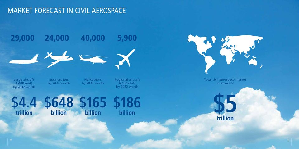 4 trillion Business Jets by 2032 worth $648 billion Helicopters by 2032 worth