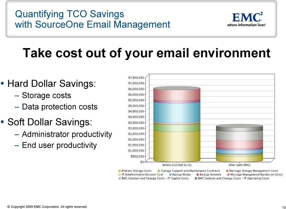 Savings: Storage costs Data protection costs Soft Dollar