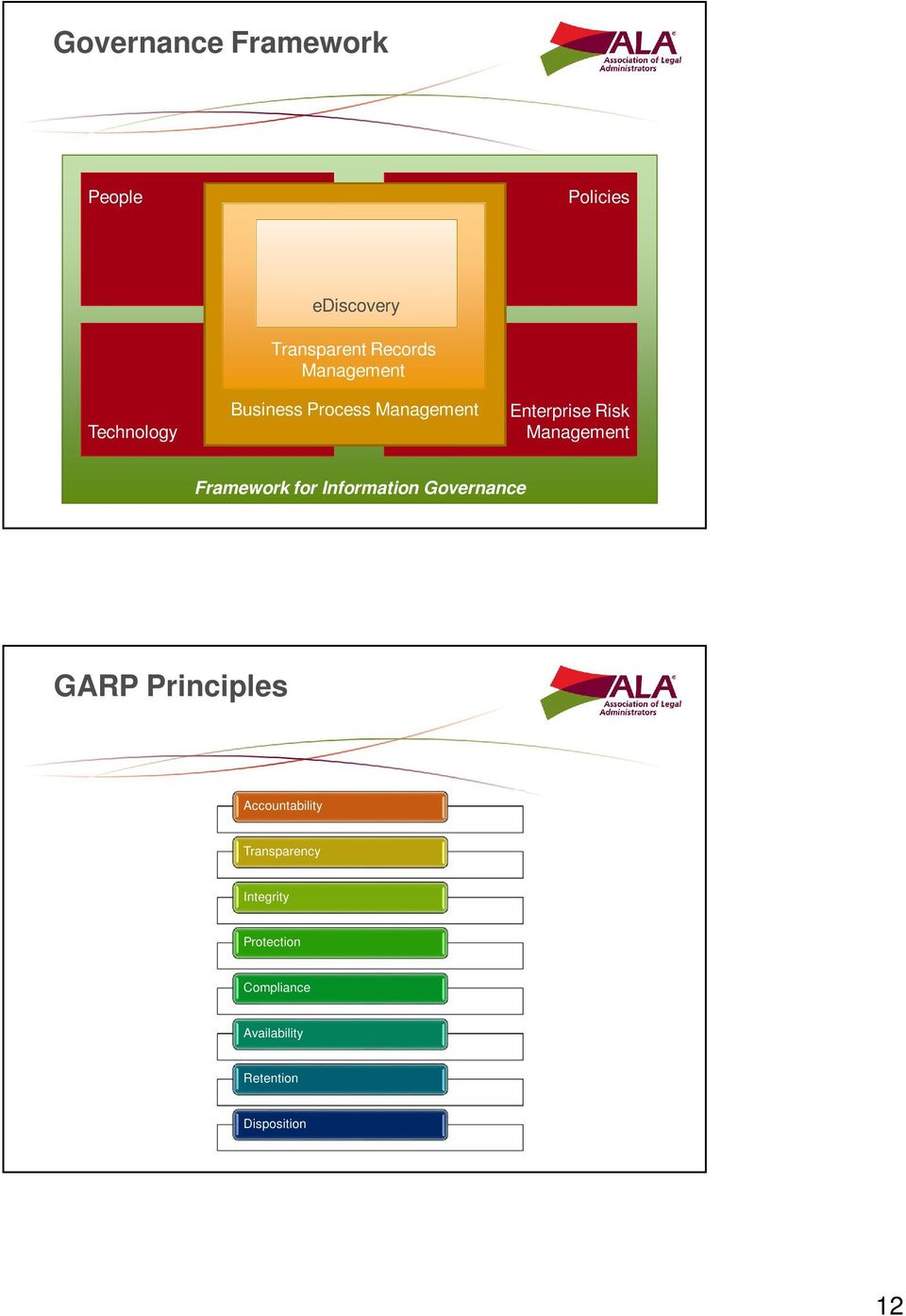 Framework for Information Governance GARP Principles Accountability