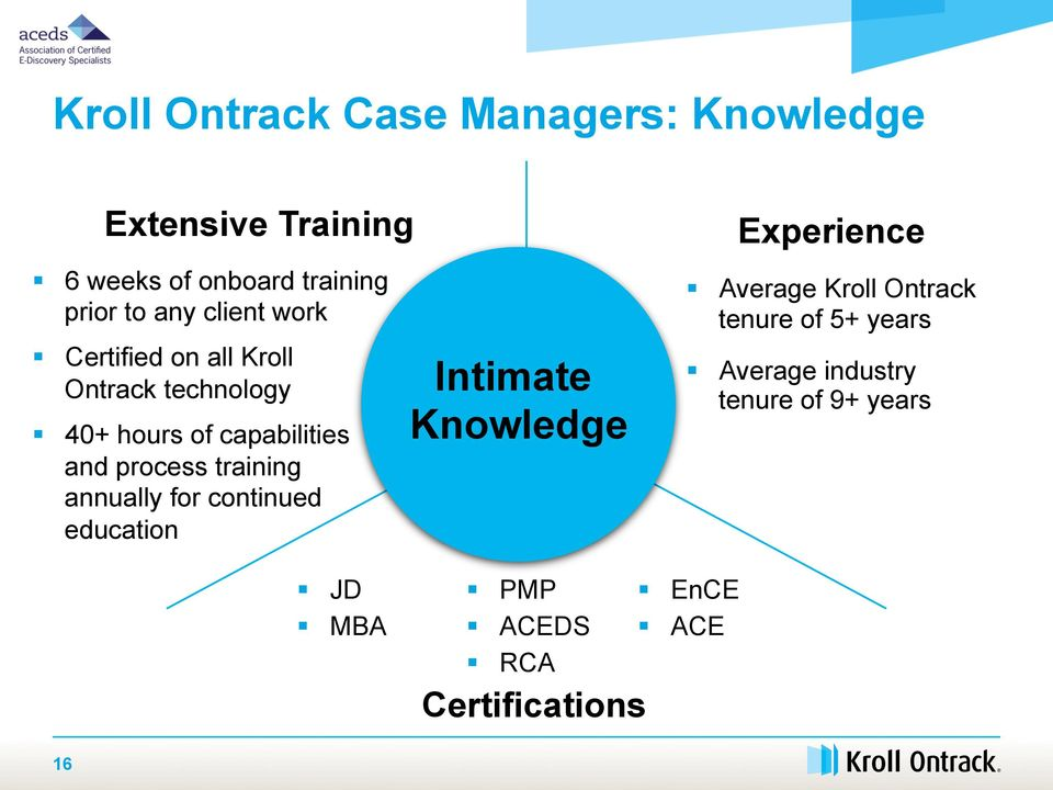 training annually for continued education Intimate Knowledge Experience Average Kroll Ontrack