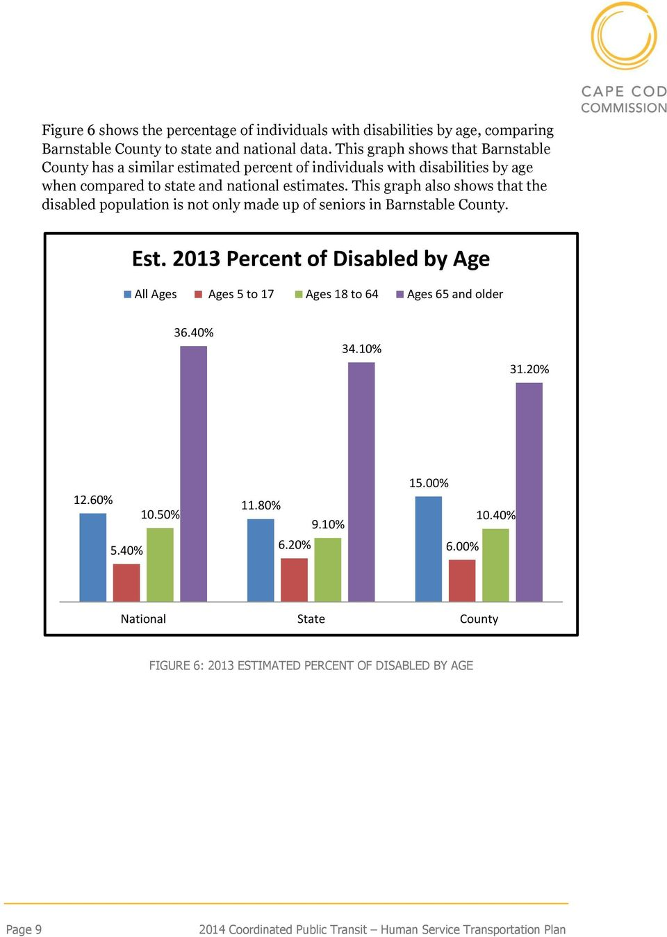 This graph also shows that the disabled population is not only made up of seniors in Barnstable County. Est.
