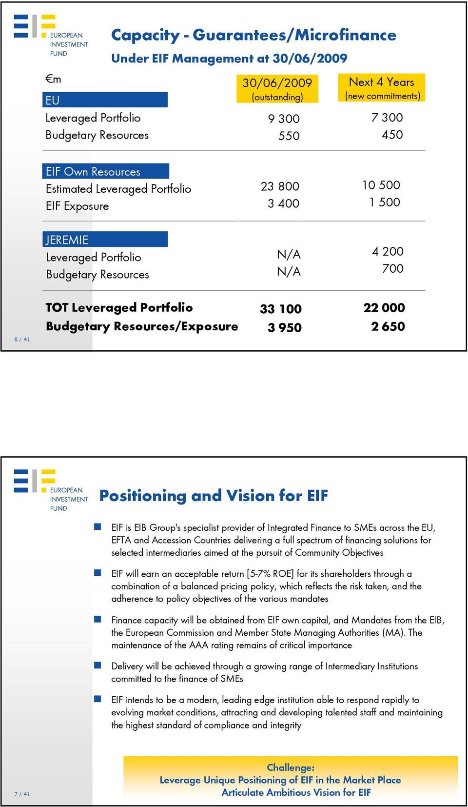 Resources/Exposure 33 100 3 950 22 000 2 650 Positioning and Vision for EIF EIF is EIB Group's specialist provider of Integrated Finance to SMEs across the EU, EFTA and Accession Countries delivering