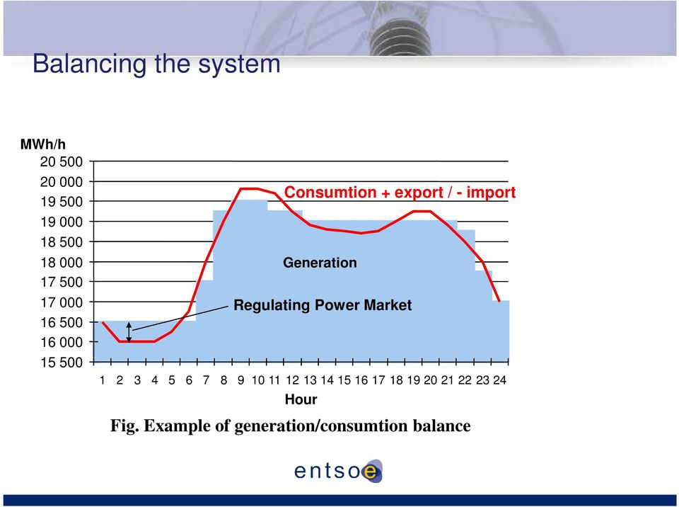 Generation Regulating Power Market 1 2 3 4 5 6 7 8 9 10 11 12 13 14 15