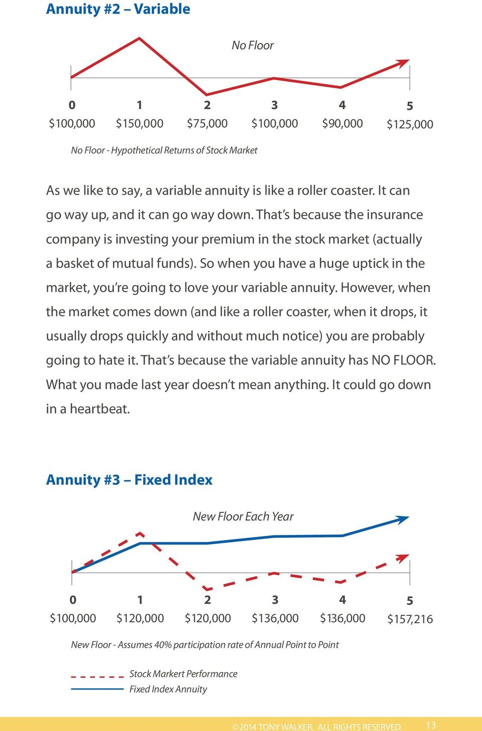 So when you have a huge uptick in the market, you re going to love your variable annuity.