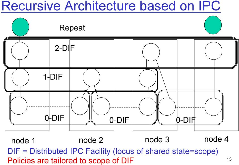 node 4 DIF = Distributed IPC Facility (locus of