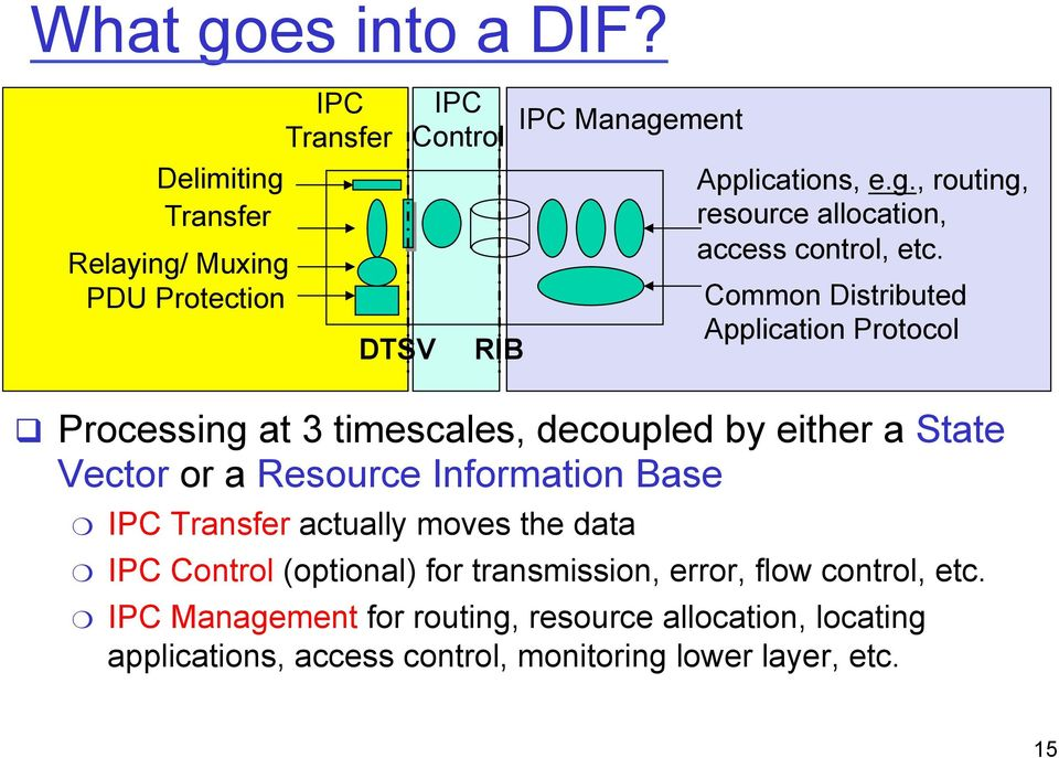 decoupled by either a State Vector or a Resource Information Base IPC Transfer actually moves the data Applications, e.g.