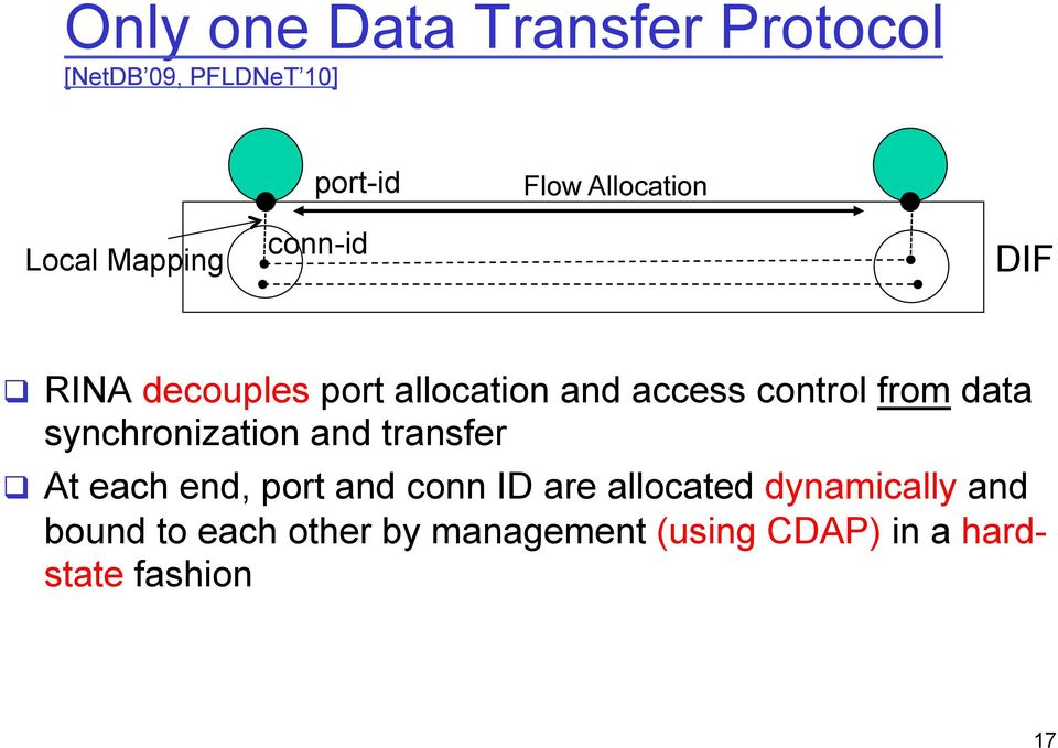 data synchronization and transfer q At each end, port and conn ID are allocated