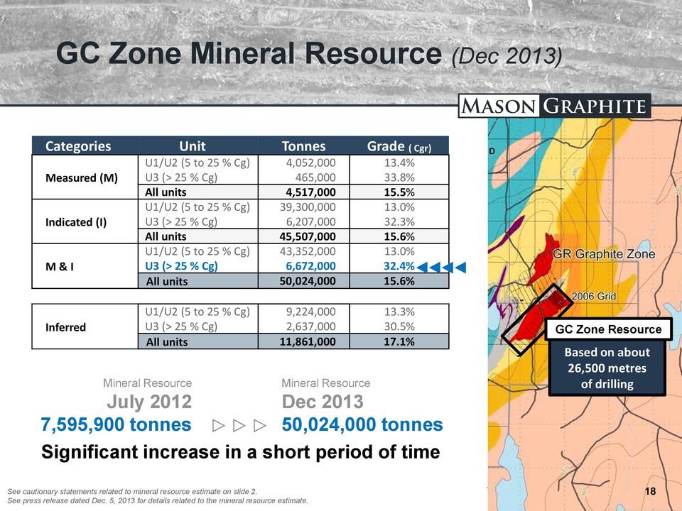 6% Inferred Mineral Resource July 2012 7,595,900 tonnes U1/U2 (5 to 25 % Cg) 9,224,000 13.3% U3 (> 25 % Cg) 2,637,000 30.5% All units 11,861,000 17.