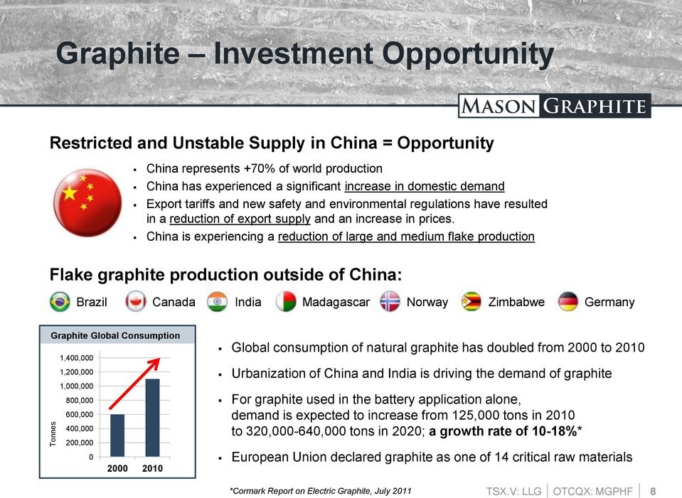 China is experiencing a reduction of large and medium flake production Flake graphite production outside of China: Brazil Canada India Madagascar Norway Zimbabwe Germany Graphite Global Consumption