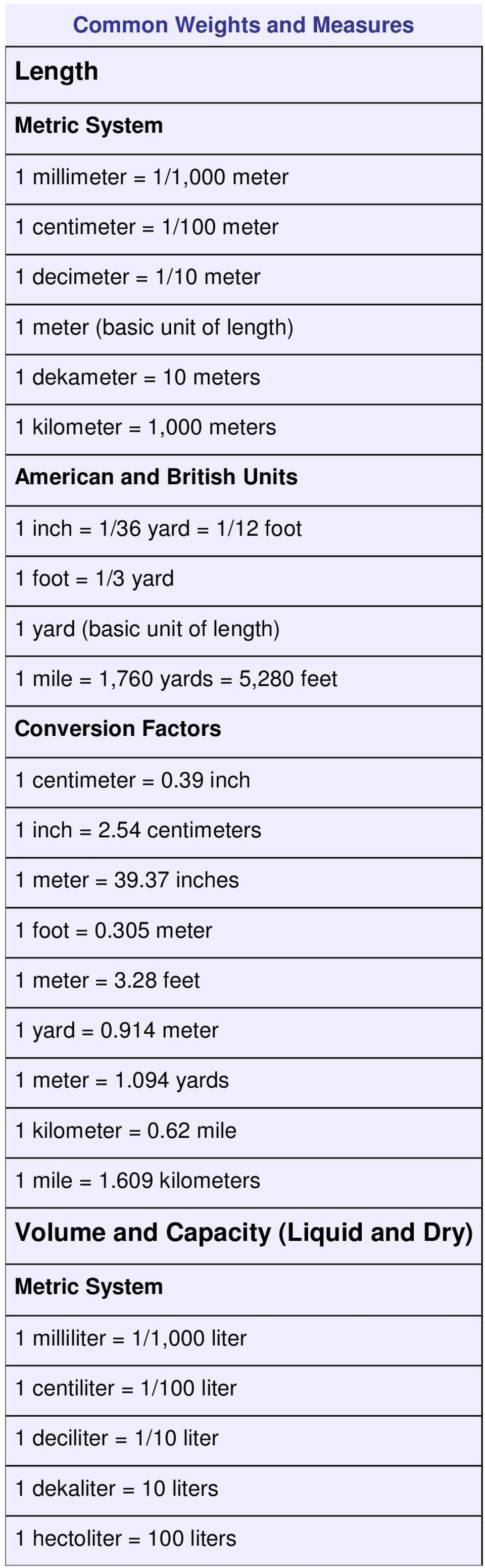 centimeter = 0.39 inch 1 inch = 2.54 centimeters 1 meter = 39.37 inches 1 foot = 0.305 meter 1 meter = 3.28 feet 1 yard = 0.914 meter 1 meter = 1.094 yards 1 kilometer = 0.