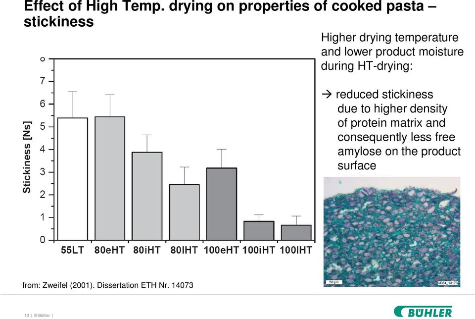 lower product moisture during HT-drying: reduced stickiness due to higher