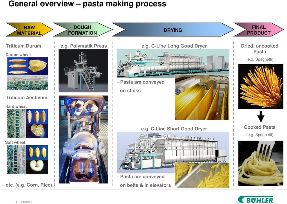 g. C-Line Short Good Dryer Cooked Pasta (e.g. Spaghetti) Soft wheat - Pasta are conveyed - etc. (e.g. Corn, Rice) on belts & in elevators 5 Bühler