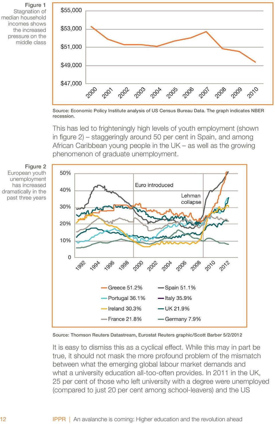 This has led to frighteningly high levels of youth employment (shown in figure 2) staggeringly around 50 per cent in Spain, and among African Caribbean young people in the UK as well as the growing