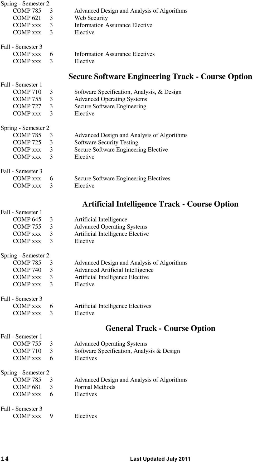 Elective COMP xxx 6 Secure Software Engineering Electives COMP 645 3 Artificial Intelligence 3 Advanced Operating Systems COMP xxx 3 Artificial Intelligence Elective Artificial Intelligence Track -