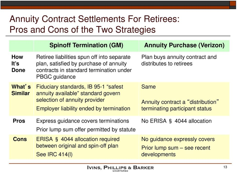 liability ended by termination Express guidance covers terminations Prior lump sum offer permitted by statute ERISA 4044 allocation required between original and spin-off plan See IRC 414(l) Annuity