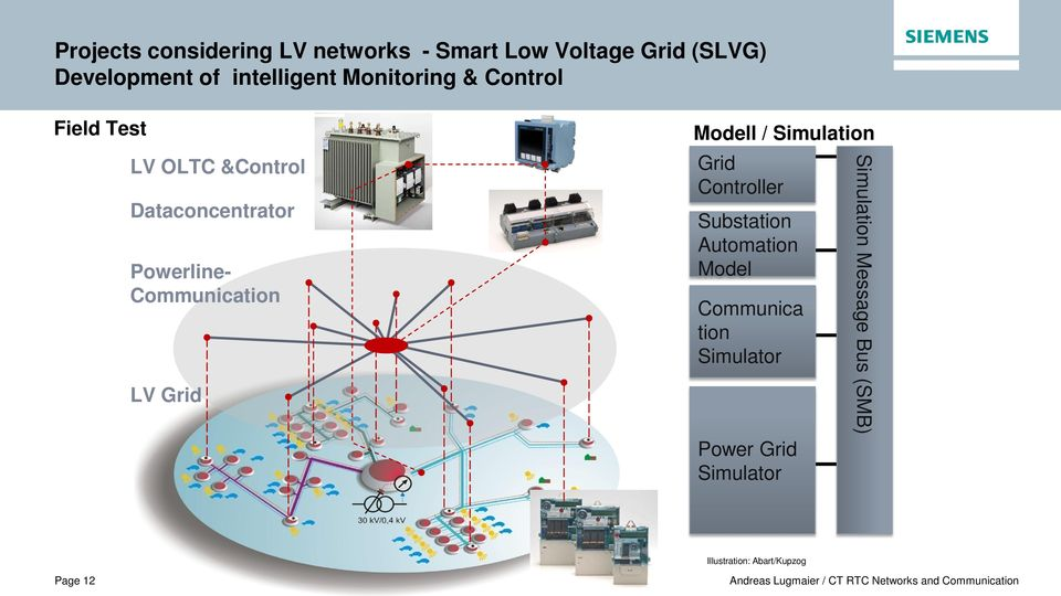 Communication LV Grid Modell / Simulation Grid Controller Substation Automation Model