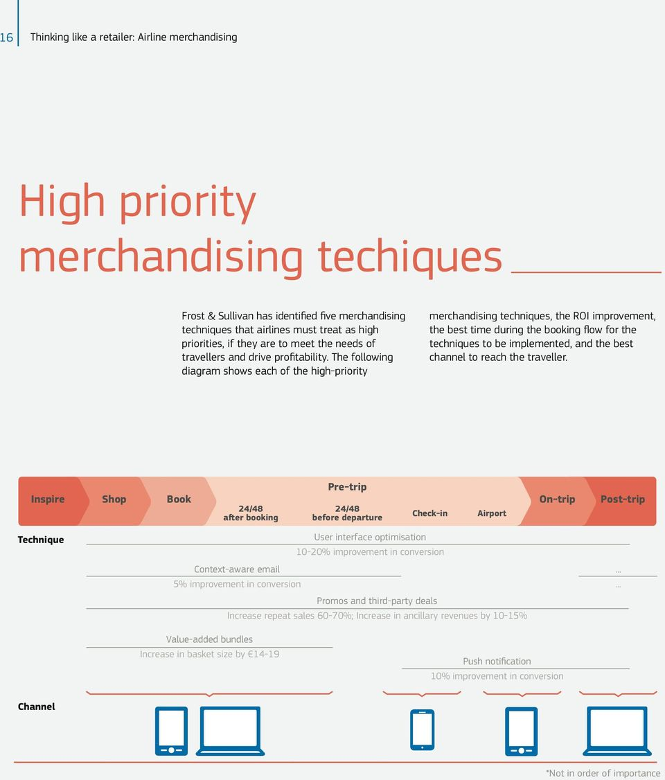 The following diagram shows each of the high-priority merchandising techniques, the ROI improvement, the best time during the booking flow for the techniques to be implemented, and the best channel