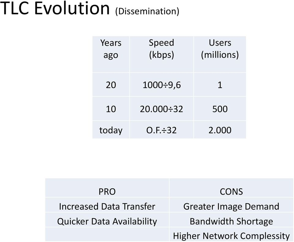 000 PRO Increased Data Transfer Quicker Data Availability