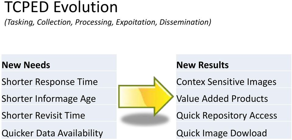 Shorter Revisit Time Quicker Data Availability New Results Contex