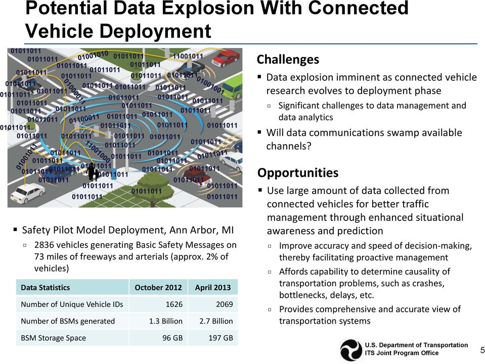 7 Billion Challenges Data explosion imminent as connected vehicle research evolves to deployment phase Significant challenges to data management and data analytics Will data communications swamp