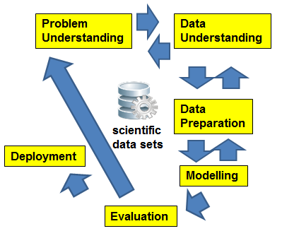 Systematic Analytics with CRISP - DM Performed survey of reference models that