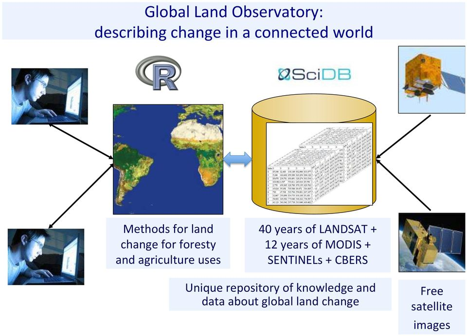 of LANDSAT + 12 years of MODIS + SENTINELs + CBERS Unique