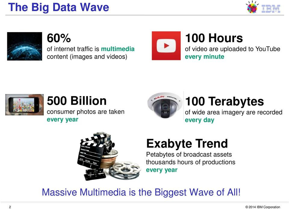 100 Terabytes of wide area imagery are recorded every day Exabyte Trend Petabytes of broadcast