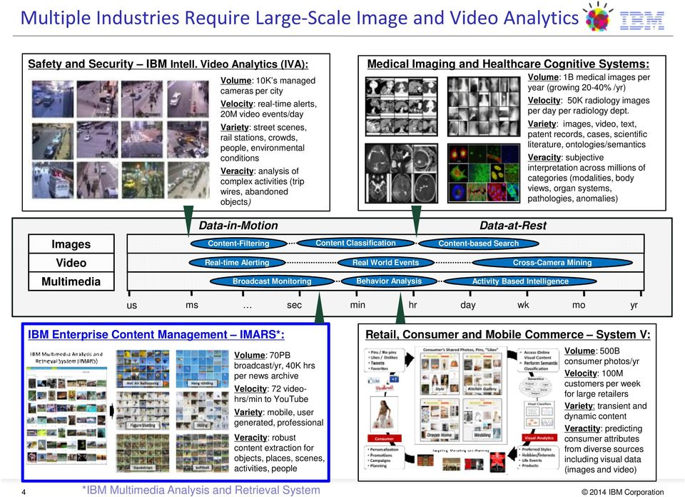 Veracity: analysis of complex activities (trip wires, abandoned objects) Data-in-Motion Medical Imaging and Healthcare Cognitive Systems: Volume: 1B medical images per year (growing 20-40% /yr)