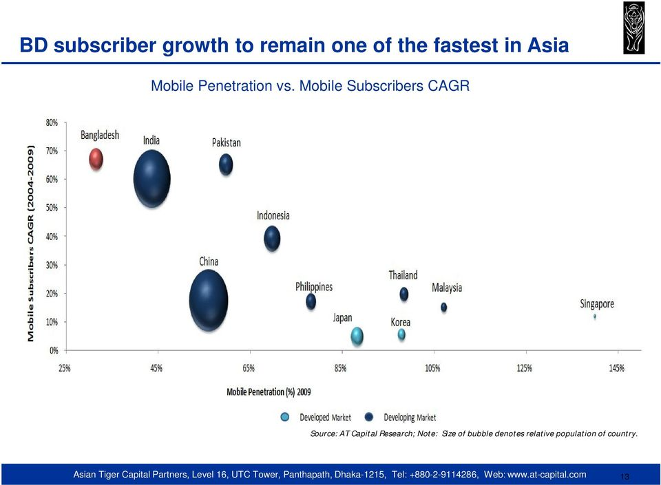 Mobile Subscribers CAGR Source: AT Capital
