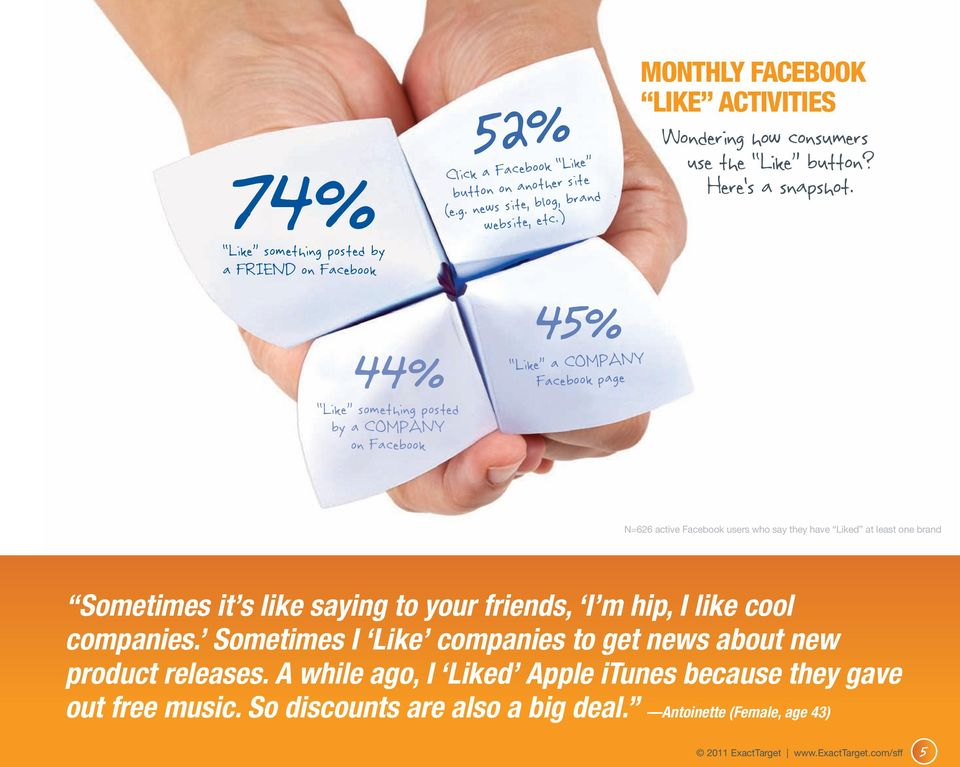 N=626 active Facebook users who say they have Liked at least one brand Sometimes it s like saying to your friends, I m hip, I like cool companies.