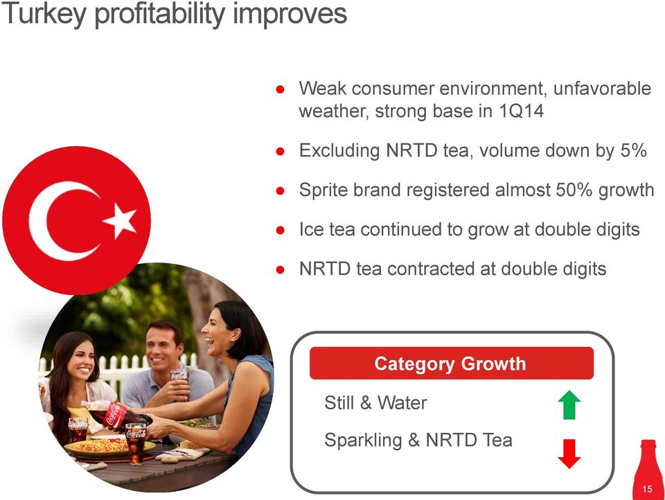 registered almost 50% growth Ice tea continued to grow at double digits NRTD