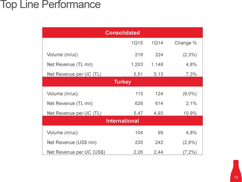 148 4,8% Net Revenue per UC (TL) 5,51 5,13 7,3% Turkey Volume (m/uc) 115 124 (8,0%) Net Revenue