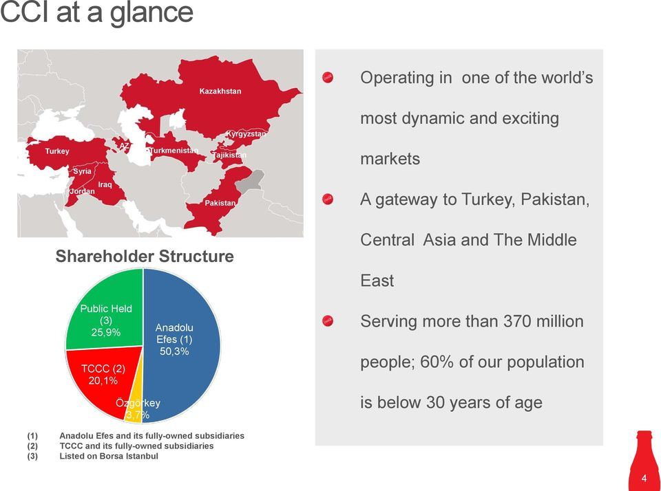 Özgörkey 3,7% Anadolu Efes (1) 50,3% Central Asia and The Middle East Serving more than 370 million people; 60% of our population is