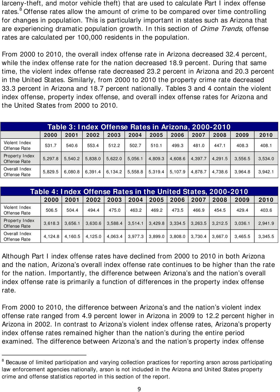 In this section of Crime Trends, offense rates are calculated per 100,000 residents in the population. From 2000 to 2010, the overall index offense rate in Arizona decreased 32.