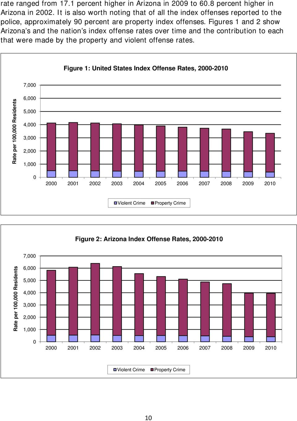 Figures 1 and 2 show Arizona s and the nation s index offense rates over time and the contribution to each that were made by the property and violent offense rates.