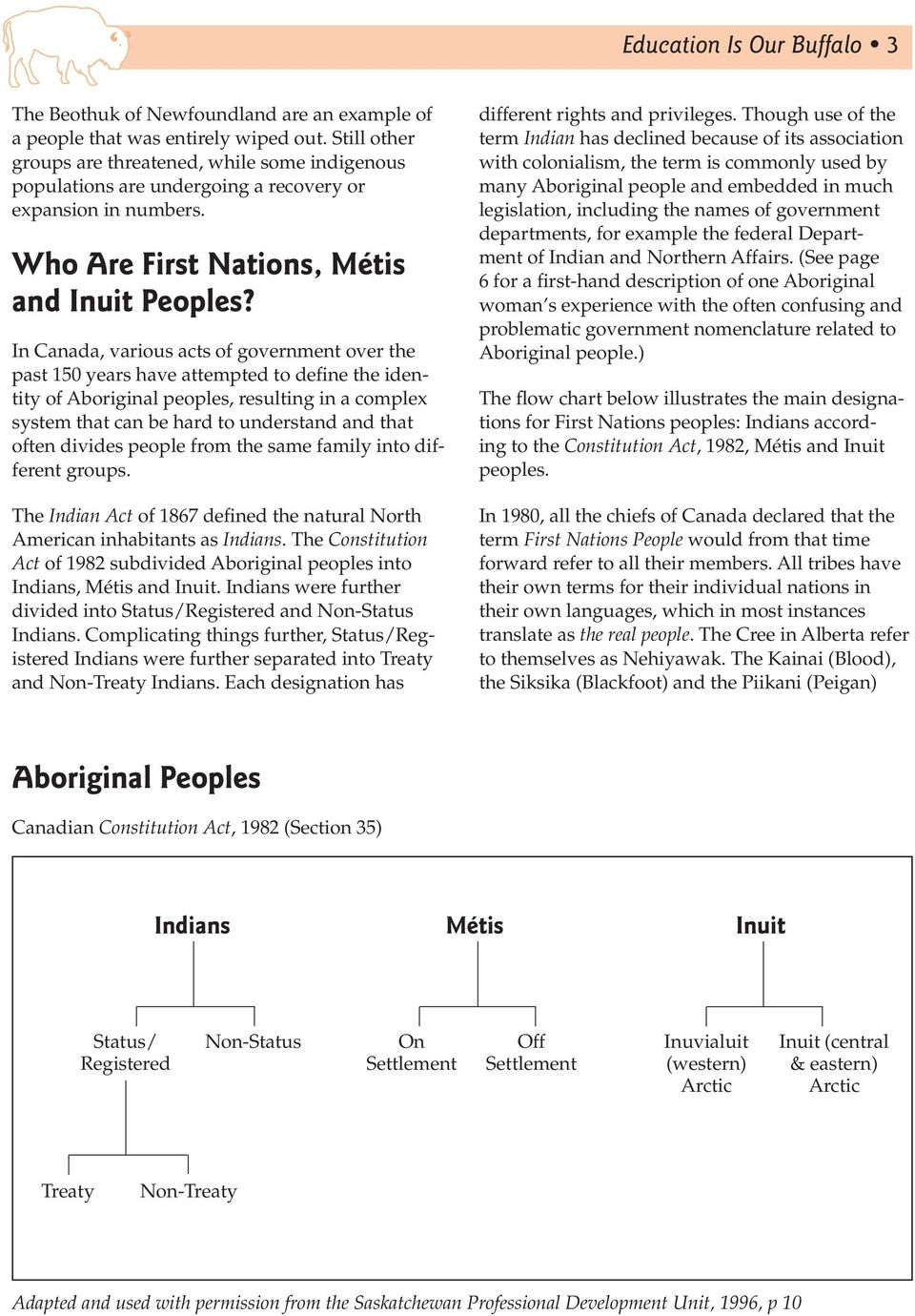 In Canada, various acts of government over the past 150 years have attempted to define the identity of Aboriginal peoples, resulting in a complex system that can be hard to understand and that often