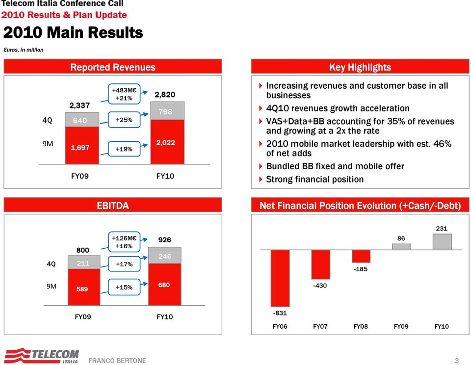 acceleration VAS+Data+BB accounting for 35% of revenues and growing at a 2x the rate 2010 mobile market leadership with est.