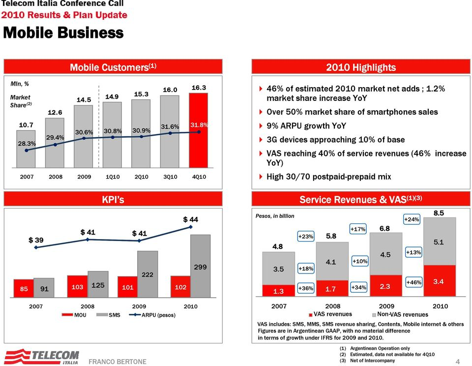 8% 2007 2008 2009 1Q10 2Q10 3Q10 4Q10 Over 50% market share of smartphones sales 9% ARPU growth YoY 3G devices approaching 10% of base VAS reaching 40% of service revenues (46% increase YoY) High