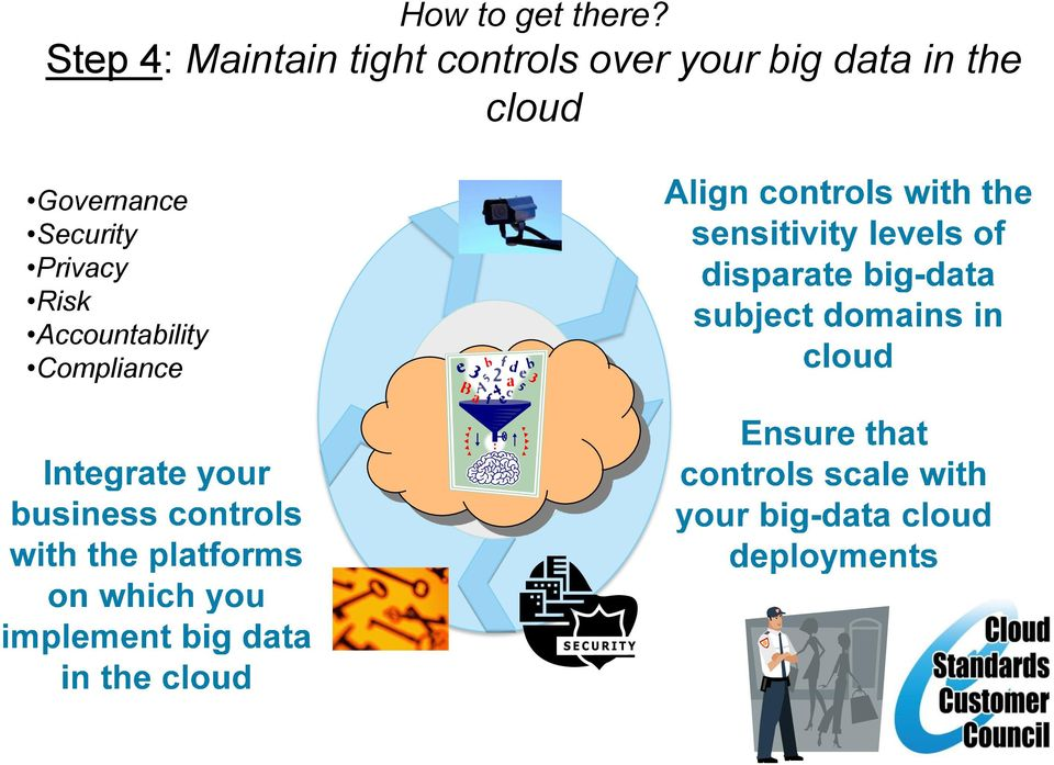 over your big data in the cloud