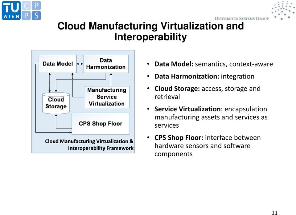 retrieval Service Virtualization: encapsulation manufacturing assets and services