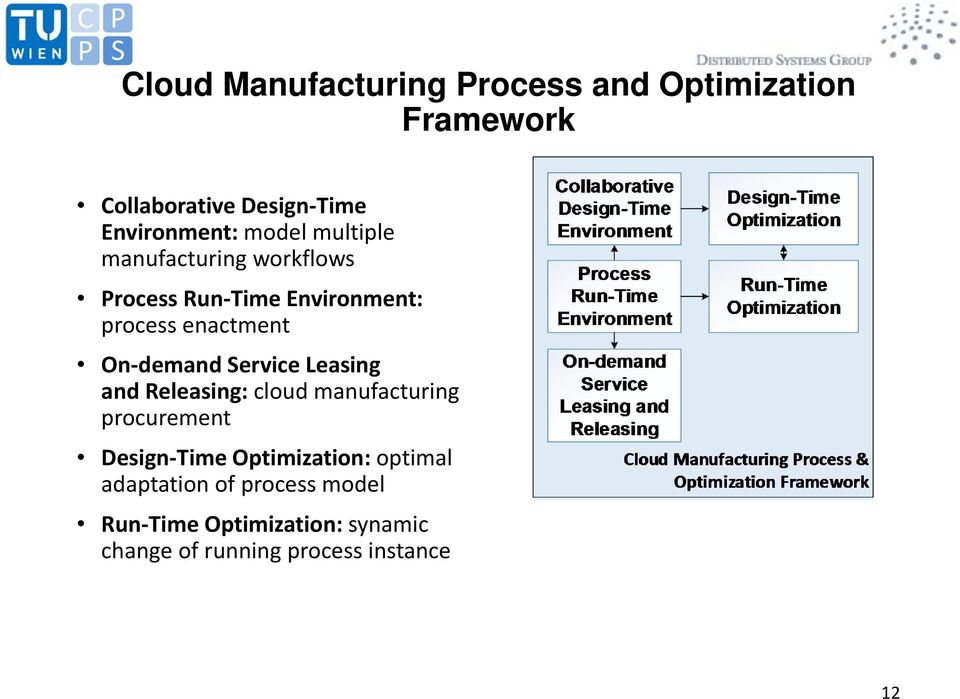 demand Service Leasing and Releasing: cloud manufacturing procurement Design Time Optimization: